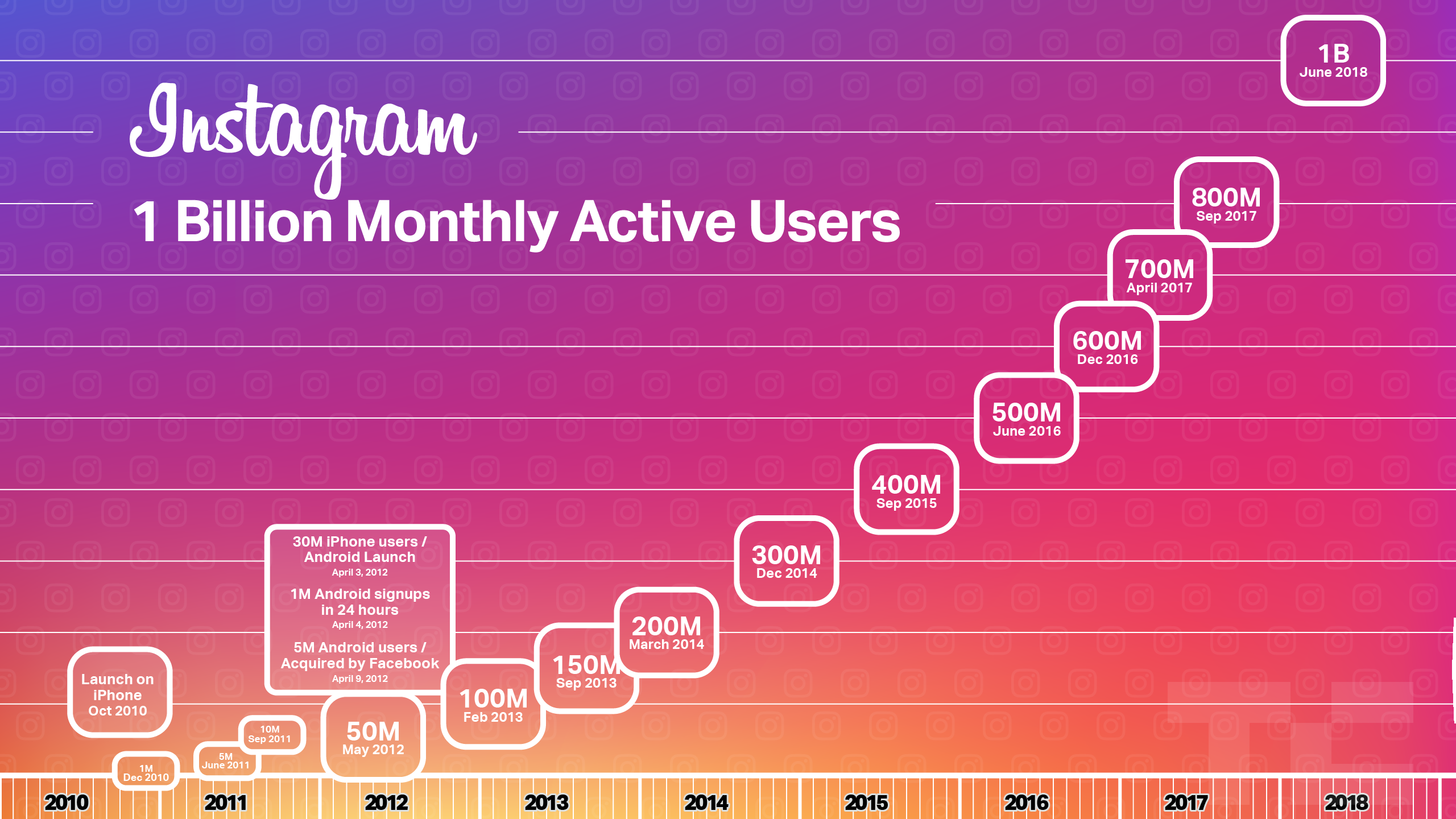 1 Billion Monthly Active Users
